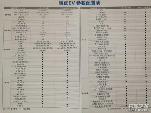 【上海车展】看完这些国产高端皮卡,发现福特猛禽F150也不过如此