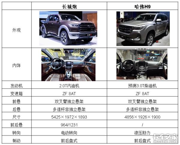 【上海车展】SUV被拉下神坛,皮卡会是下一个风口吗?