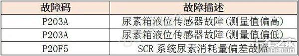 一文读懂国六驾驶员警报系统,不愁没钱赚!