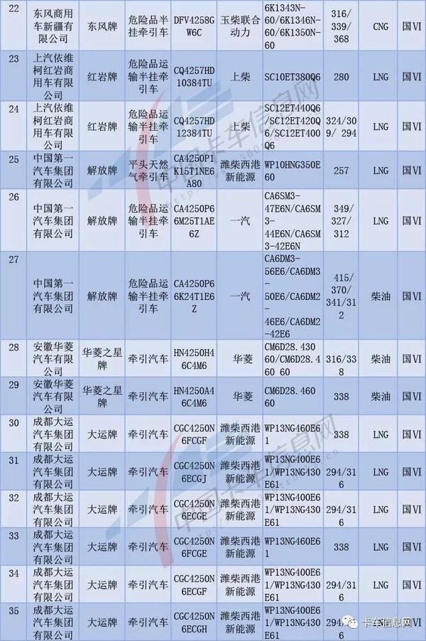 第319批牵引车新品公示:九成国六中国重汽车最多!