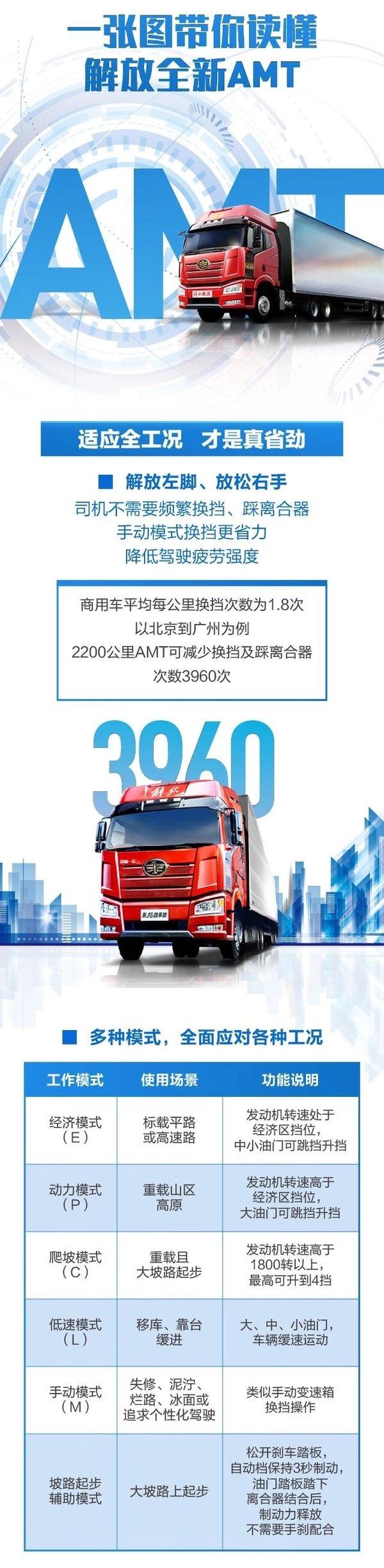 带坡道起步辅助北京―广州少踩离合近4000次解放全新AMT了解一下