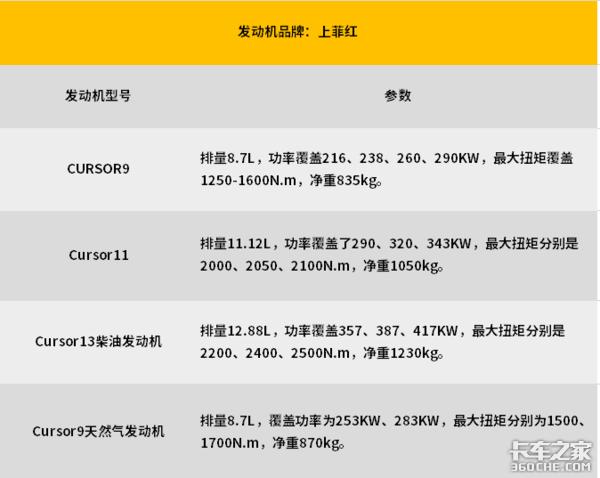 【上海车展】最大600马力!全是国六!车展上的发动机原来这么有看头