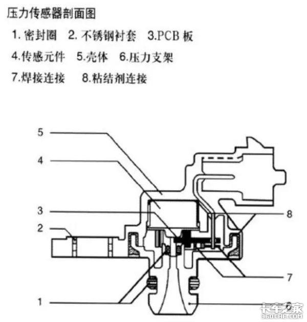 车匠在线:进气压力传感器原理与检修