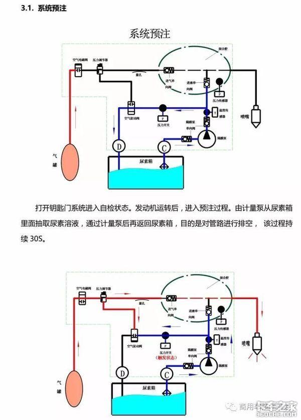 车匠在线:凯龙空气辅助SCR系统介绍