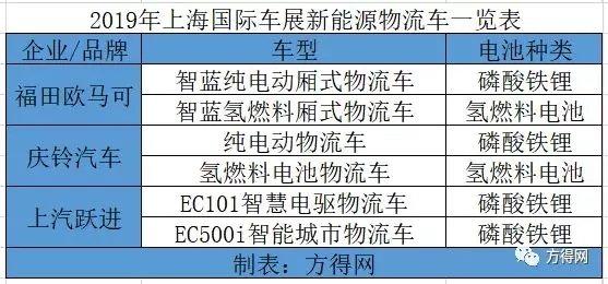 氢燃料能否完爆纯电?从上海车展看新能源物流车发展趋势
