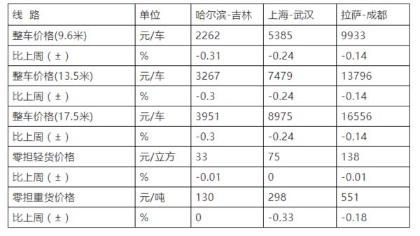 中国公路物流运价周指数报告环比回落0.03%