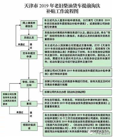 2009年在天津注册的柴油货车淘汰有补贴最高补贴9000元