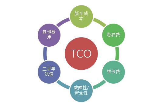 国内首份TCO保值率优秀商用车品牌报告发布