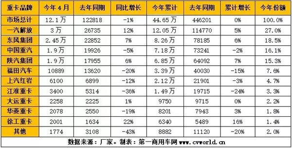 4月重卡破12万辆出现下滑!解放/东风/陕汽/徐工亮眼