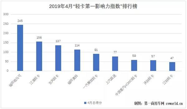 4月轻卡第一影响力指数出炉:江淮重回第二欧马可三连冠