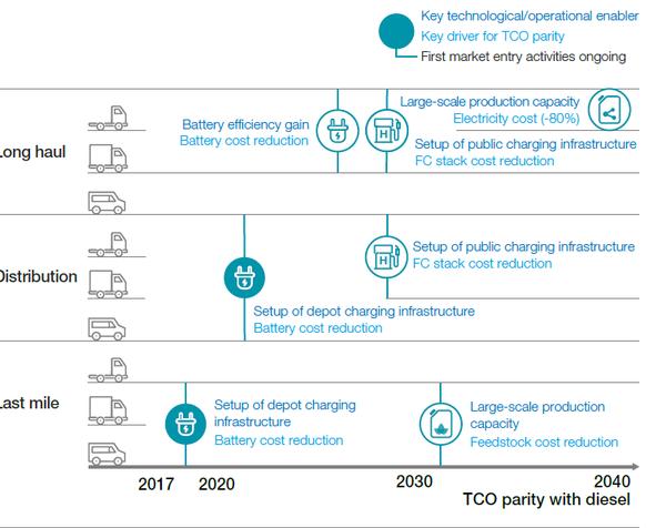 六大因素将决定主机厂成败麦肯锡发布2030年商用车趋势