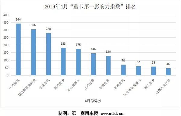 4月重卡第一影响力指数排行:解放福田重汽夺三甲北奔首进前八