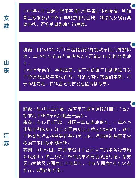 华东这些区域国三限行卡友出行必备!