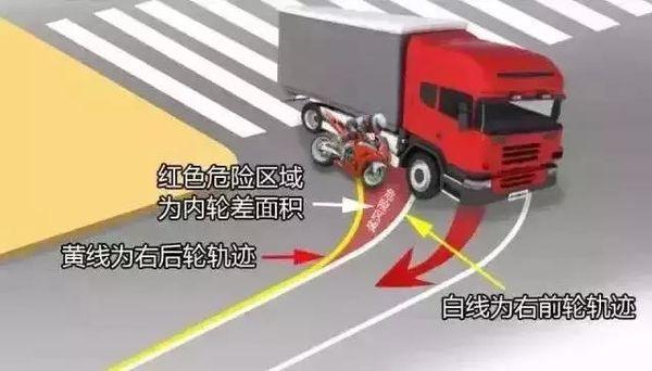 """可怕的大货车转弯事故""""内轮差""""不容忽视"""