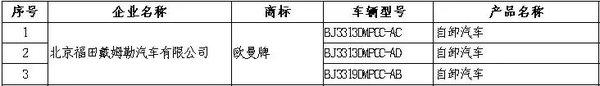 陕汽108款燃气重卡霸榜大量国六车入围这批补充公示有何深意?