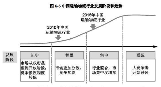 行业大揭秘!2019中国公路货运行业发展水平如何?