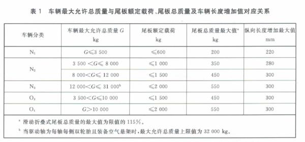 尾板新国标出台最大允许总质量为32000kg