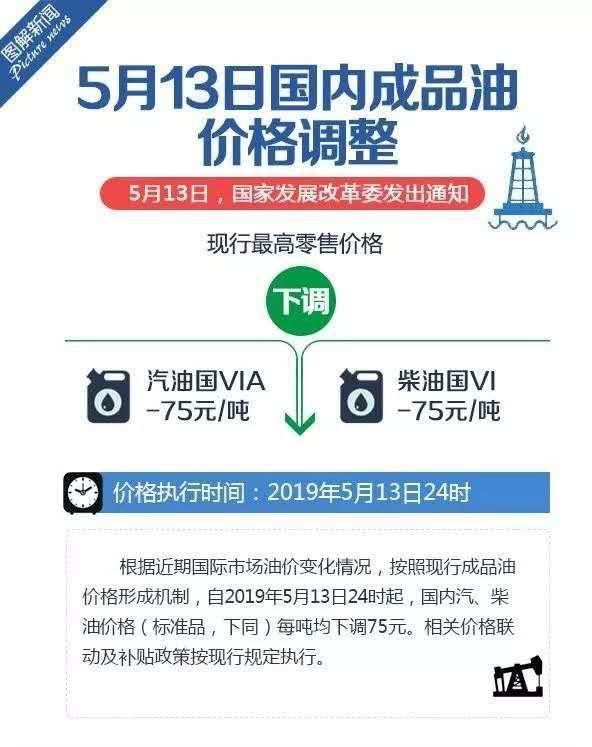国六成品油价格即日下调汽、柴油每吨下降75元