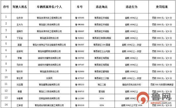青岛:曝光第6批35起四类重点车辆违法