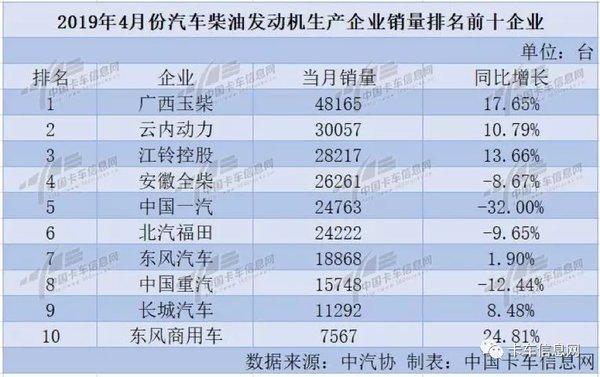 4月柴油机:玉柴卫冕冠军江铃晋级三甲