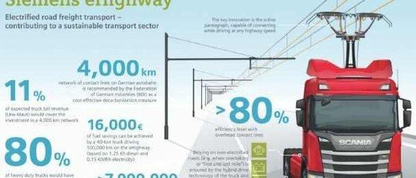 沿高速建电网混动卡车的续航可以解决