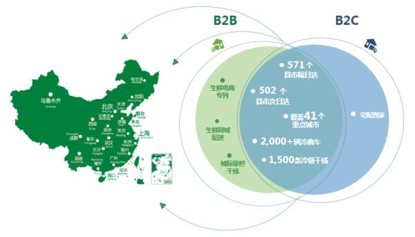 九曳供应链完成C+轮融资国内最大冷链物流平台诞生