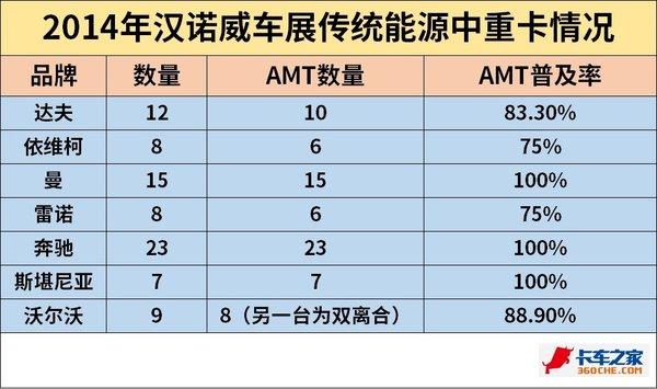 AMT变速箱未来会不会被普及?看欧洲的使用率就知道:这是趋势!