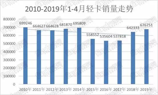 东风第二江铃重回前五前四月轻卡销量为近三年最高点