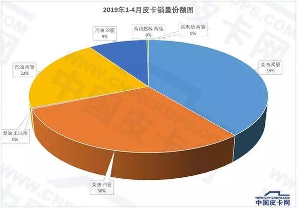 柴油�沈�占69%皮卡�K端�N量再次解析!