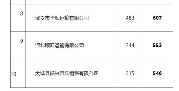 河北:一季度运输企业交通违法172291起车均0.53起