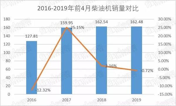 4月柴油机同比下降4.5%!潍柴份额占五分之一!整车企业自主品牌普涨