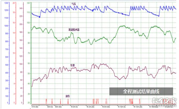 跑云贵川长下坡彻底告别淋水器,解放J7表现如何?