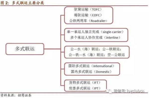 年赚52亿美金!深受股神巴菲特青睐的公转铁多式联运正在中国全面起飞