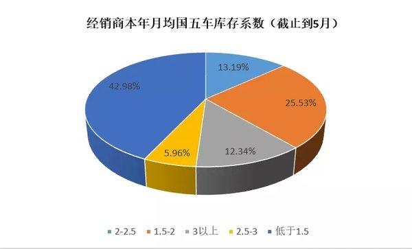 商会调研:近七成经销商7月1日前无法消化完国五库存车