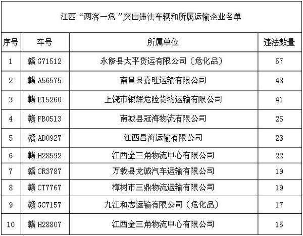 江西曝光一批交通违法典型案例9家公司所属10辆车上榜