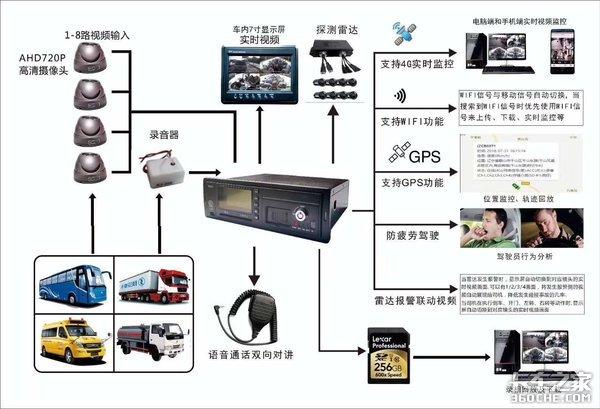 东莞要求12吨以上重卡必须安装监控系统