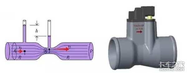 升级国六反而增加气耗那为什么还要选这个技术?
