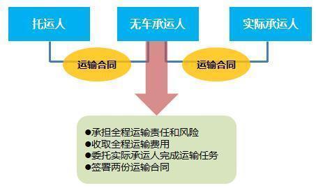 义务市:物流业加快无车承运人平台建设