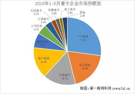 重汽/陕汽并列第三5月重卡市场格局分析