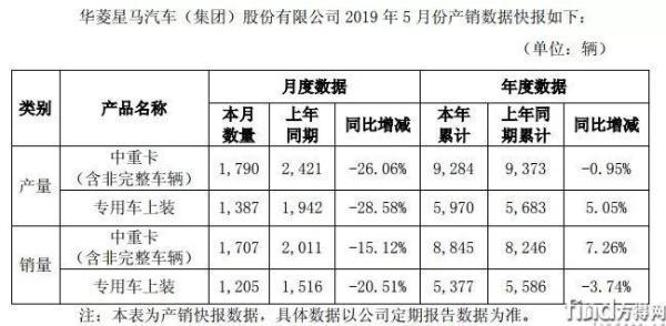 华菱星马前5月销中重卡8845辆同比增7%