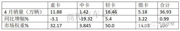 4月微卡销量:同比增长3.22%共5.1万辆