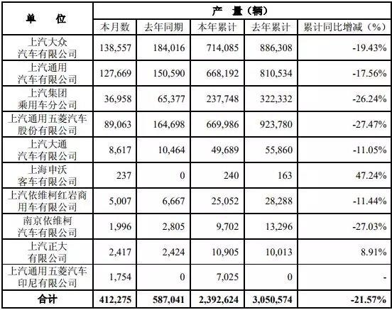 红岩累销2.6万辆申沃大涨182%上汽前5月销量数据出炉