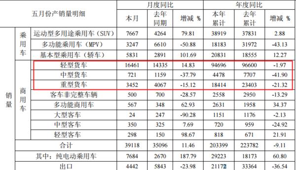 江淮5月产销:中重卡缩水,轻卡增长15%