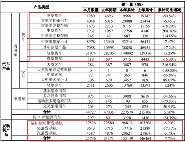 福田5月产销快报:中重型货车销售5.2万