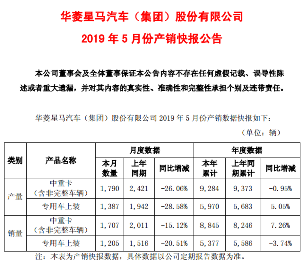 华菱5月产销快报:中重卡下降15%,专用车上装下降20%