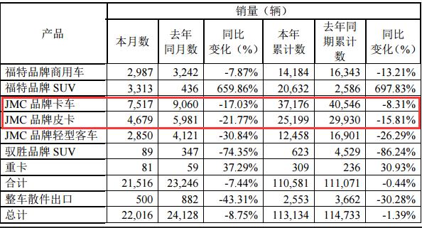 5月江铃产销快报:轻卡下降17%,皮卡下降22%