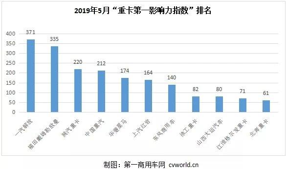 """陕汽夺第三华菱进前五!5月""""重卡第一影响力指数""""出炉"""