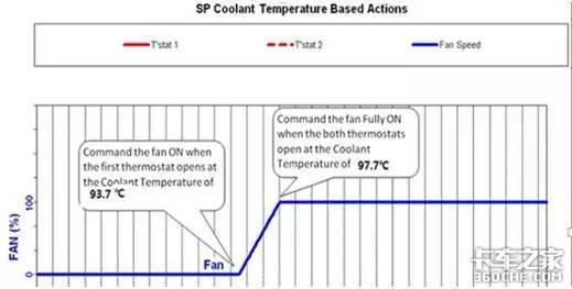 年轻司机未必知道:水温控制在多少度?