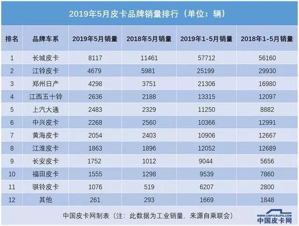 受国六冲击5月国产皮卡售3.3万辆下滑