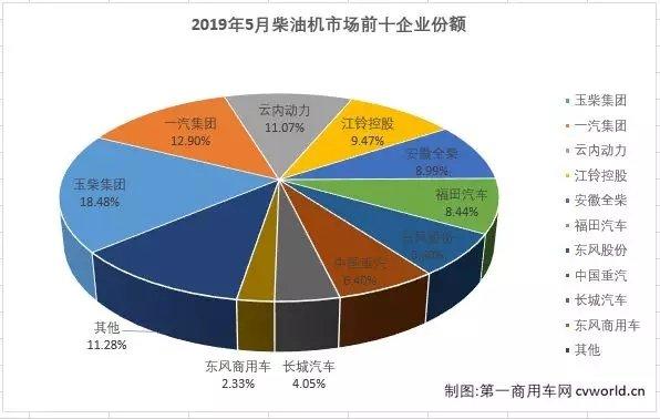 江铃暴增106%解放跃至第二!5月柴油机市场降2%